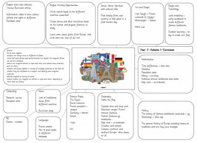 Eurovision Curriculum map